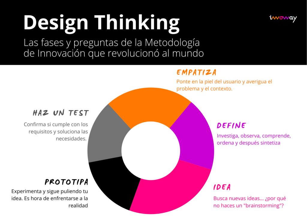 DesignThinking InnowayStreet