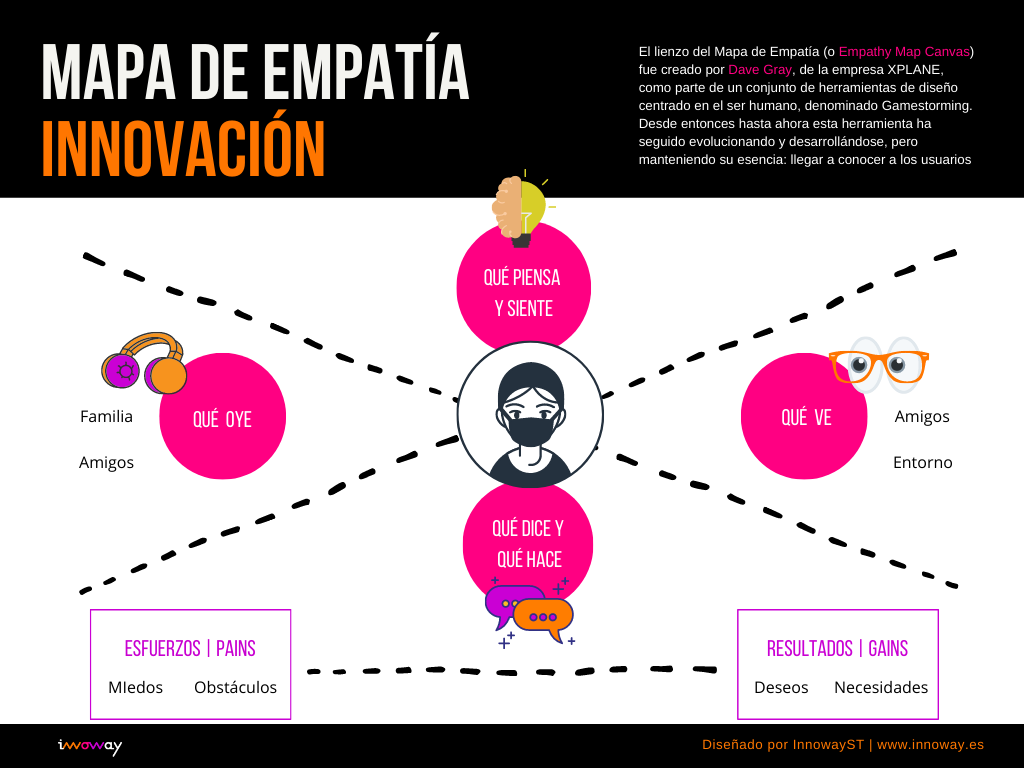 Mapa Empatia Design Thinking - InnowayStreet