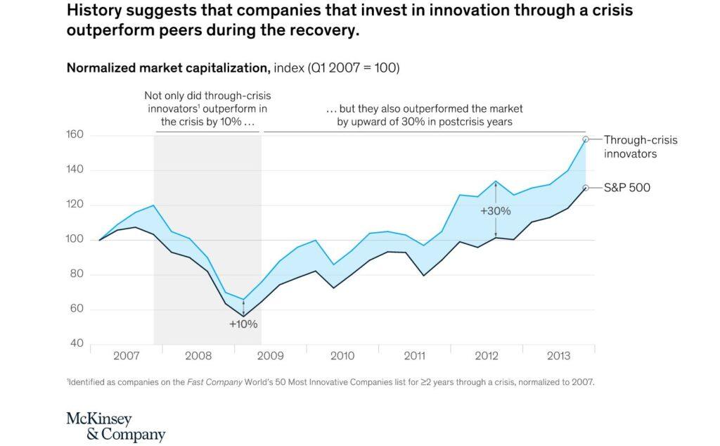 mckinsey inversion innovacion
