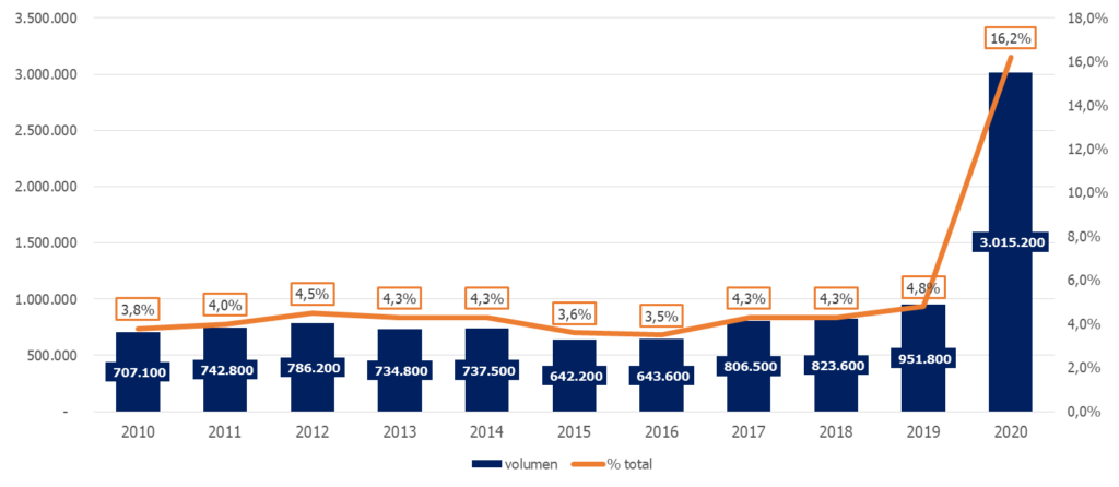 Evolucion del numero y porcentaje de los ocupados que teletrabajan habitualmente Randstad