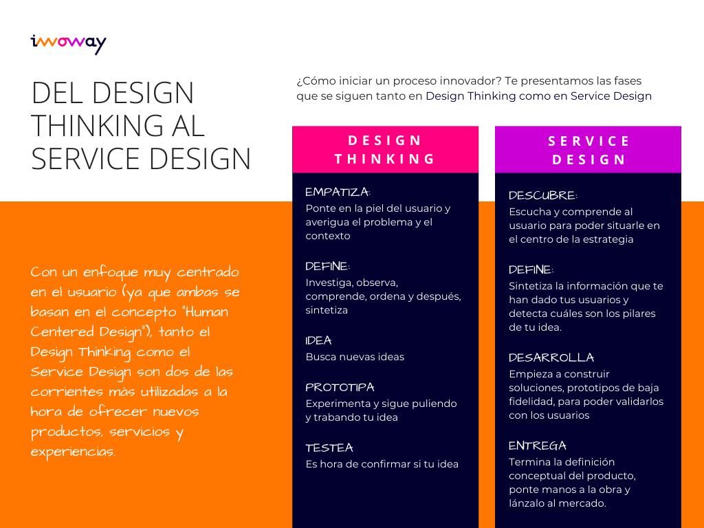 design thinking servide design | InnowayStreet